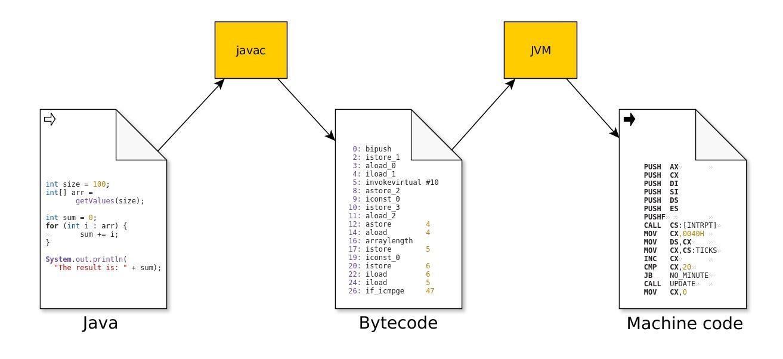 Juxtapunerea Java și C ++ - Stiti IT Tehnologie modez-console.ro